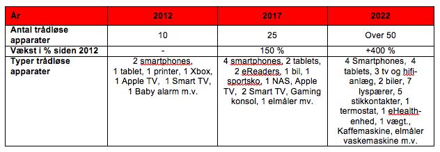 Udvikling i antal trådløse apparater